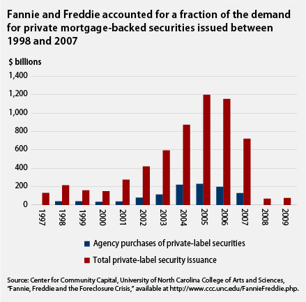 Contents: Fannie Mae vs Freddie Mac