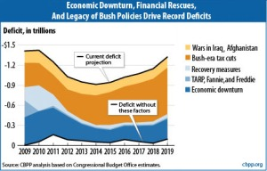 Who started the deficit spiral