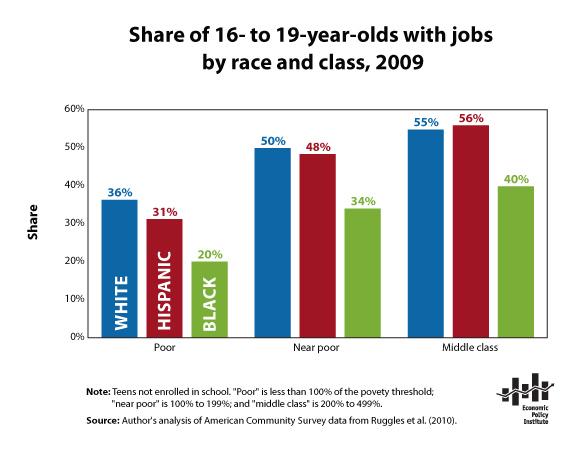 Grow Teen Job Services Tru 114