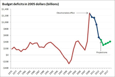 Obama and deficits