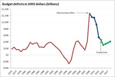 96d3a-obamaanddeficits